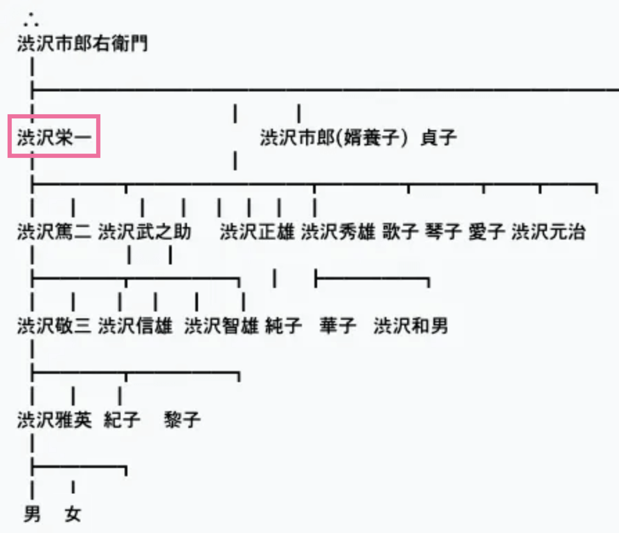 渋沢栄一 澁澤侑哉 子孫 家系図