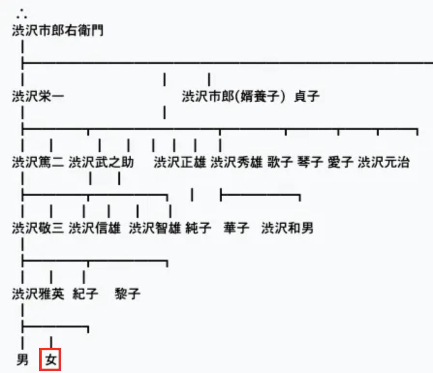 澁澤侑哉 渋沢栄一 家系図
