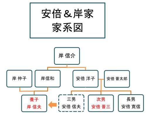 岸信夫 家系図